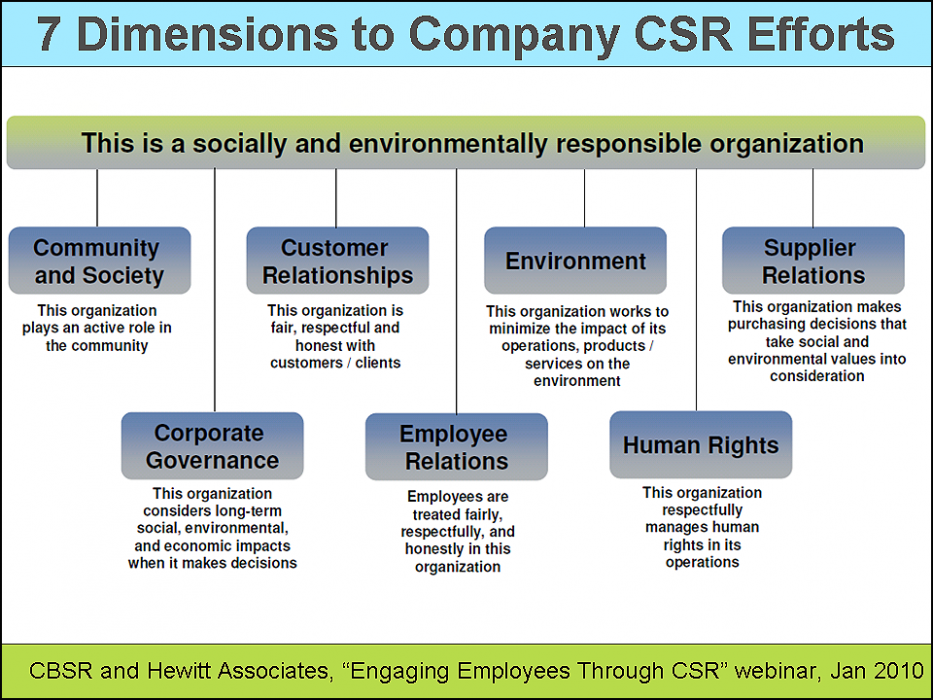 corporate social responsibility csr strategies and benefit Making corporate social responsibility a part of your company culture may reap benefits for your community and your business february 24, 2017 i am a huge advocate of corporate social responsibility (csr.
