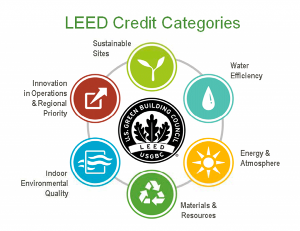 LEED ratings system